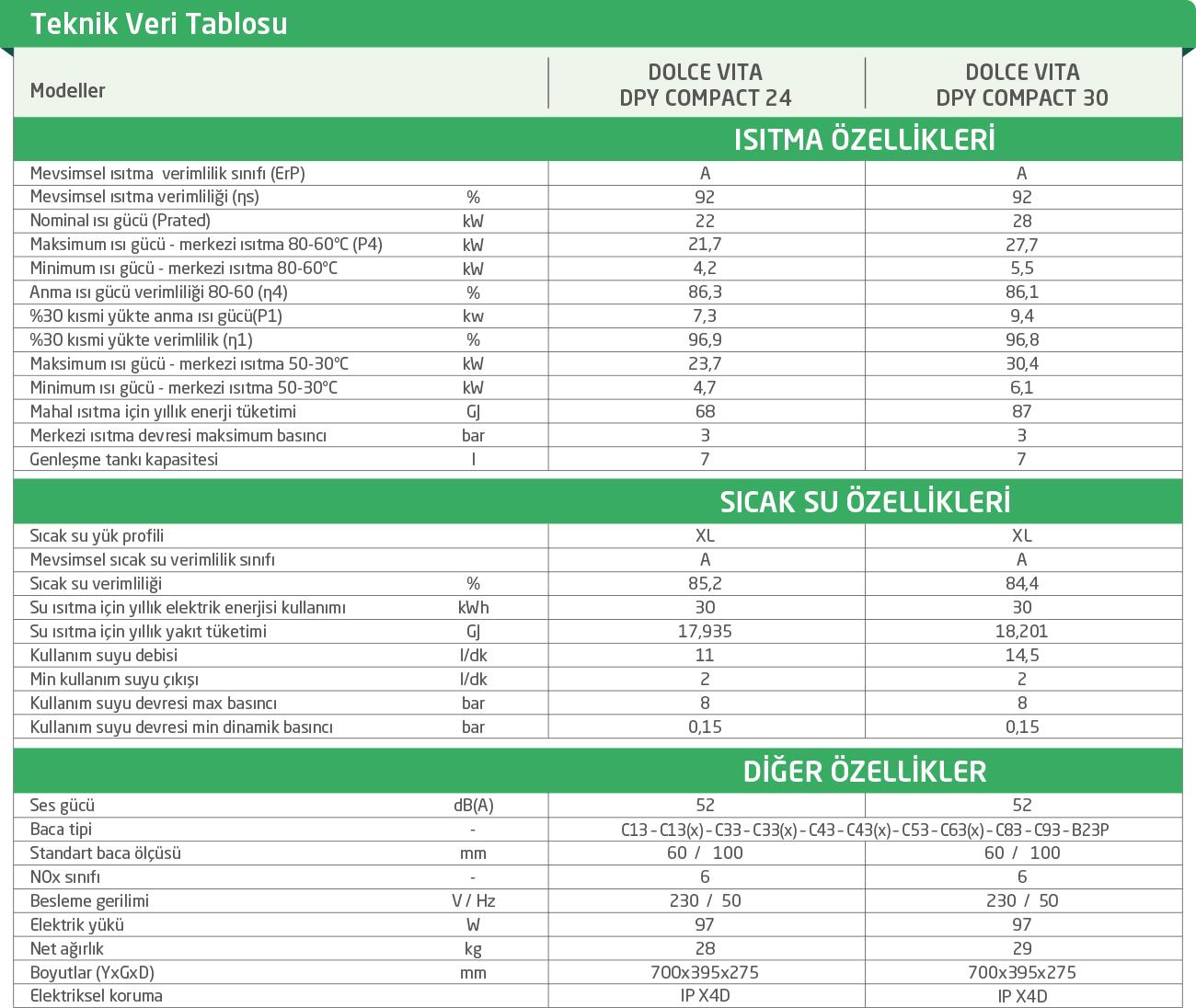 DOLCE VITA DPY COMPACT TAM YOĞUŞMALI KOMBİ TEKNİK ÖZELLİKLERİ